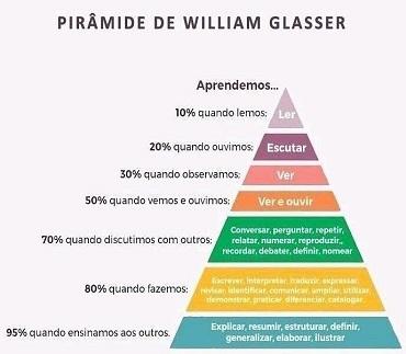 Conheça a teoria da pirâmide de aprendizagem de William Glasser